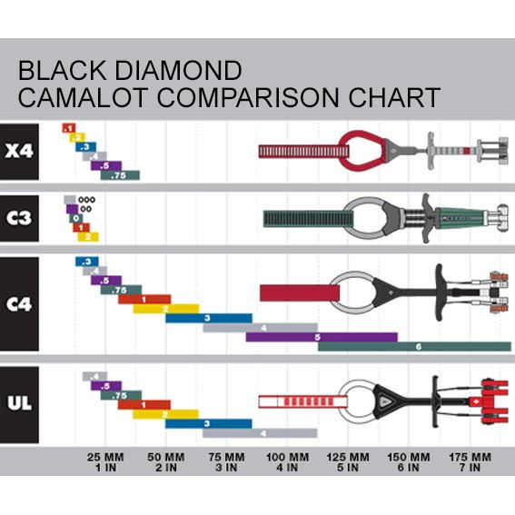 Black Diamond Camalot comparison chart