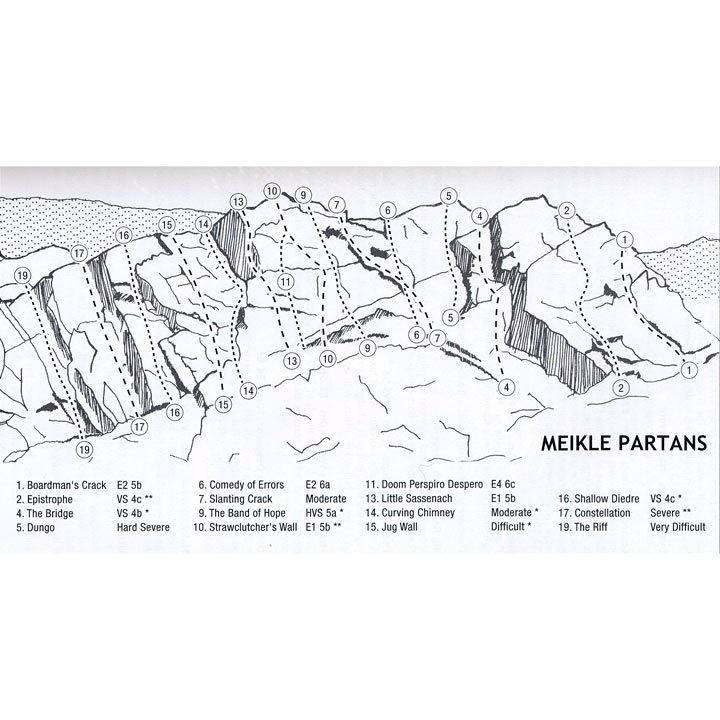 North-East Outcrops diagram